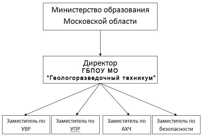 Структура ГБПОУ МО ГРТ